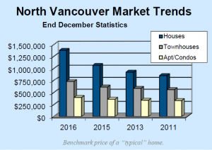 Benchmark price of a typical home in North Vancouver