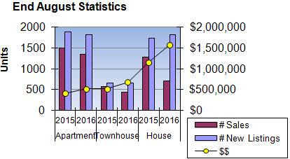 End August Statistics