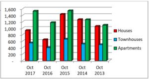 Market Changes - November 2017