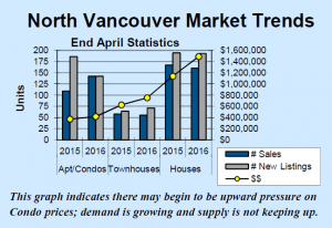 North Vancouver Market Trends - April 2016